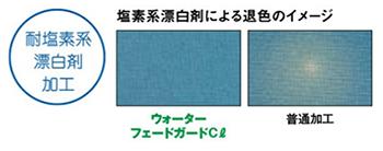 塩素漂白剤による退色のイメージ